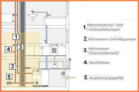 fu bodenheizung kreislauf klimaanlage zu hause. Black Bedroom Furniture Sets. Home Design Ideas